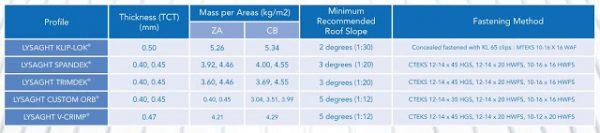 Atap Spandek Lysaght Mass Per Meter