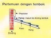 Genteng Metal Fancy Pemasangan 5