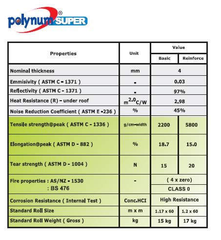 Insulation Polynum Super Spek