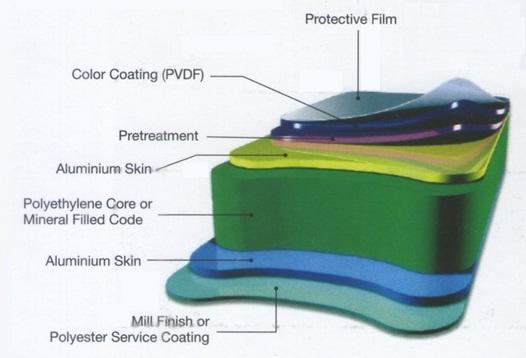 Aluminium Composite Panel Alumebond Tekstur