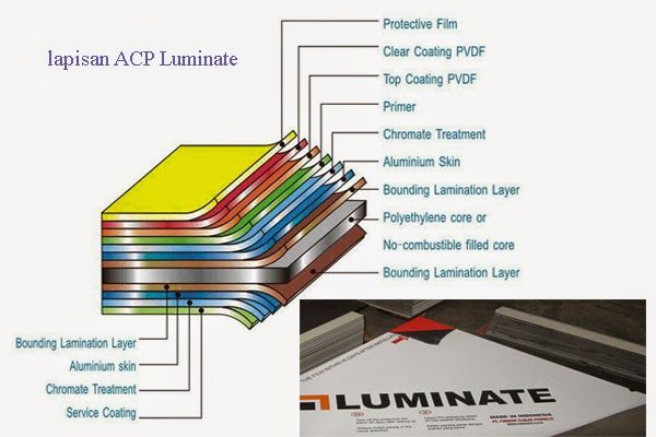 Aluminium Composite Panel Luminate Lapisan