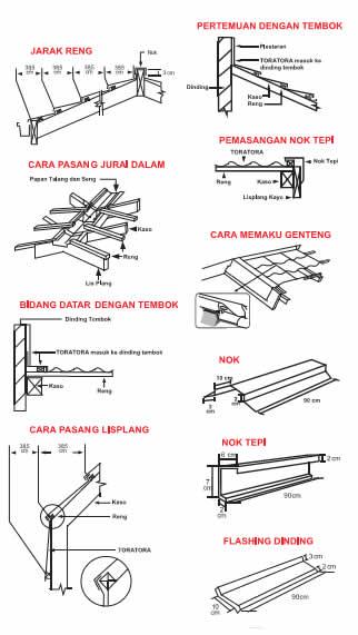 Genteng Metal Toratora Gambar Cara Pemasangan
