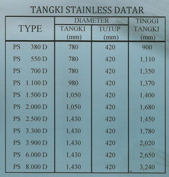 Profil Tank Spesifikasi Stainless Datar