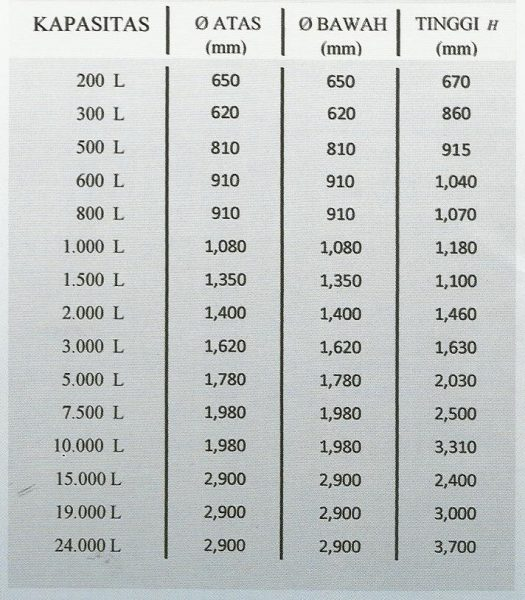 Profil Tank Spesifikasi Tinggi