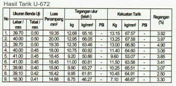 atap-klip-u-672-spesifikasi