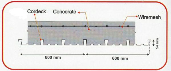 cordeck-data-teknis